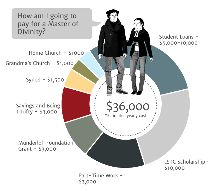 Sample pie chart details potential funding sources